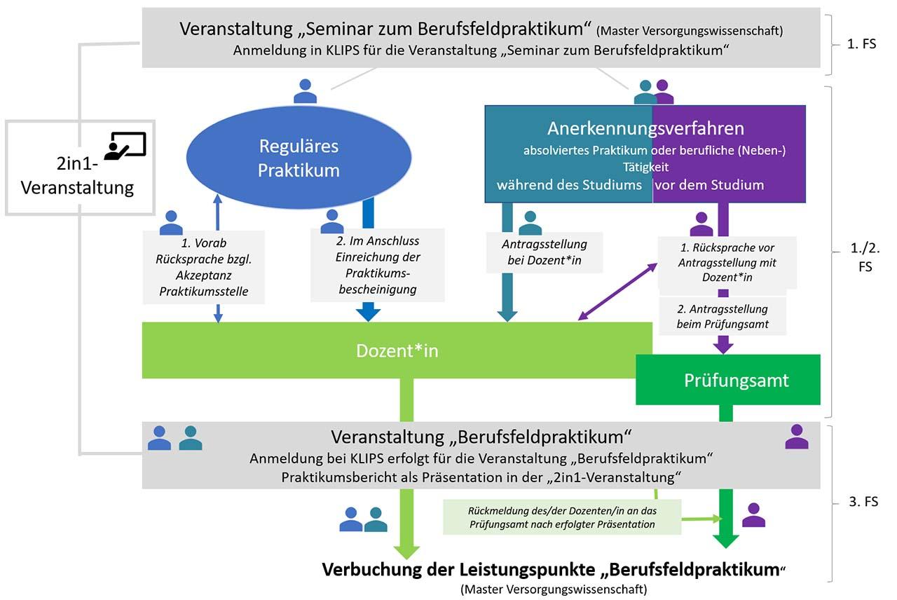 """Ablaufplan Veranstaltung """"Seminar zum Berufsfeldpraktikum"""" Master Versorgungswissenschaft"""